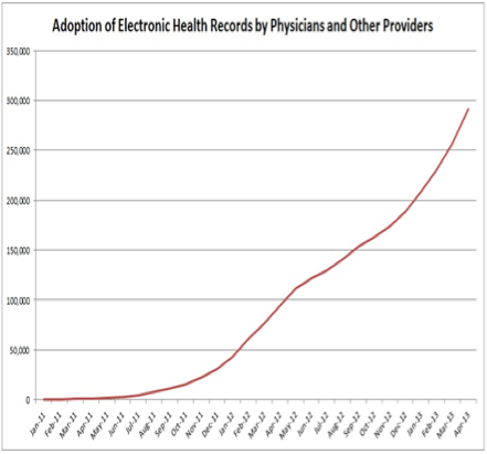 EHR Adoption by physicians in the United States