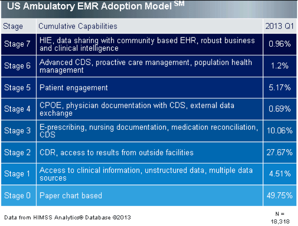 US ambulatory EMR adoption model