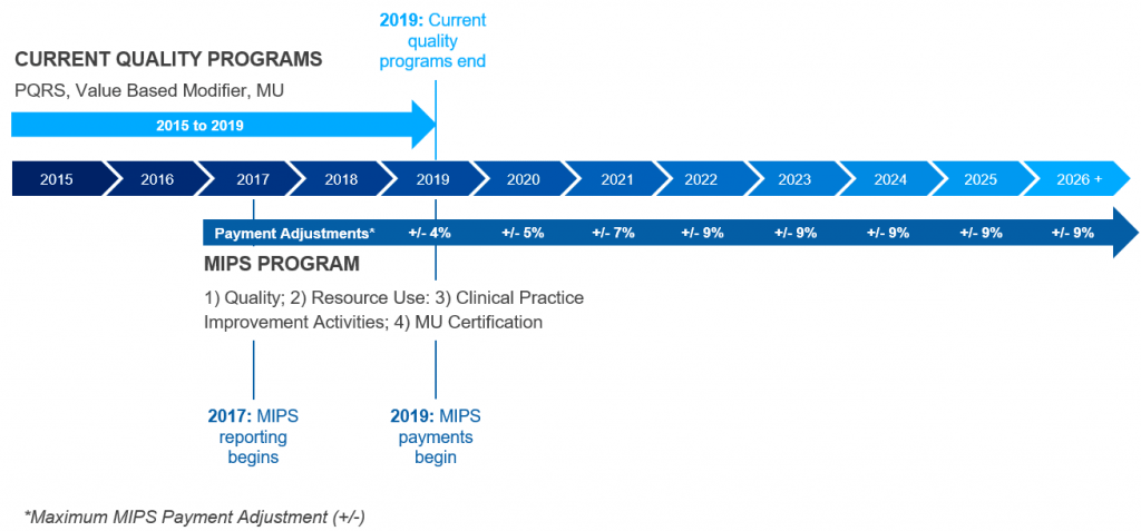 Qpp Macra Mips And Apm Timeline Chart And Graph
