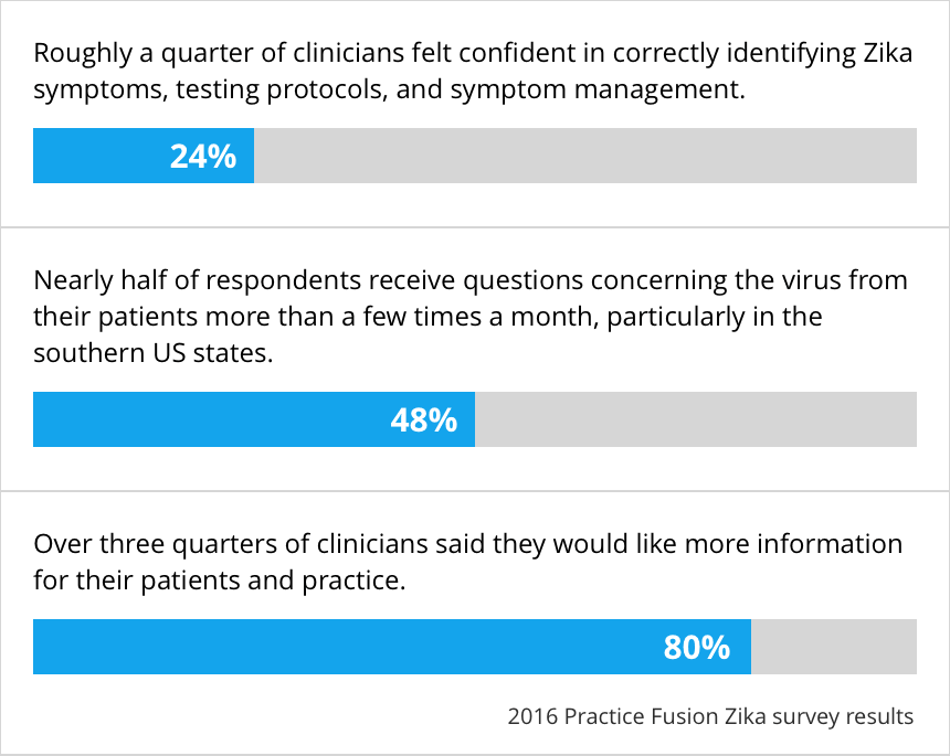 ZIKA survey facts